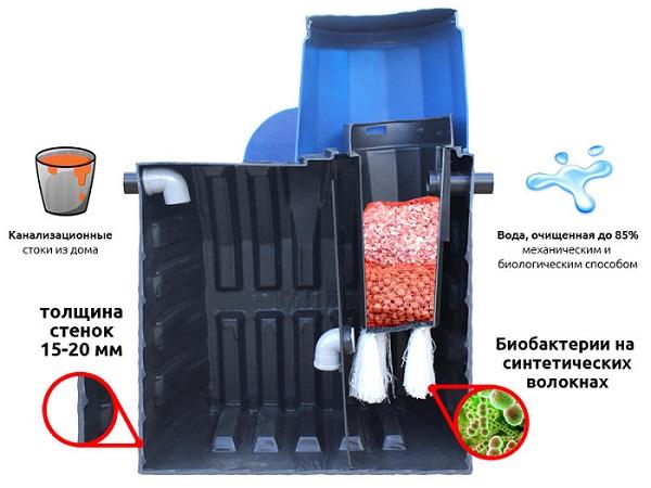 Устройство и принцип работы автономной канализации Термит